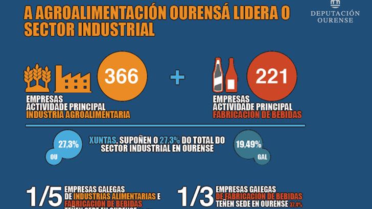 92 millóns de superávit na industria agroalimentaria de Ourense