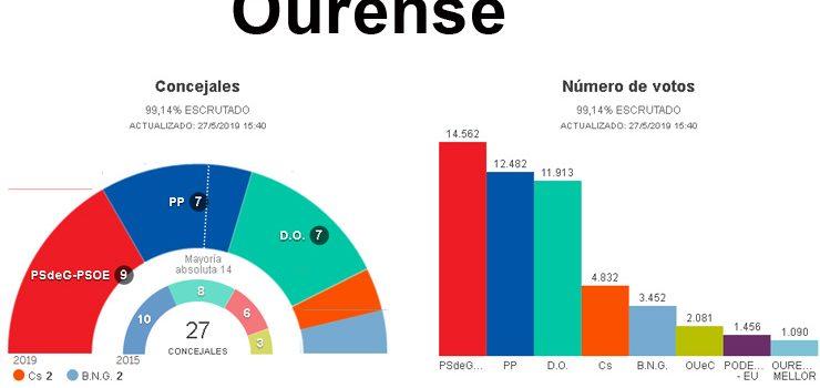 Os socialistas logran ser a forza máis votada na cidade de Ourense